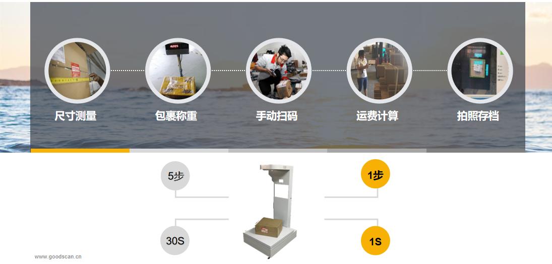 异方科技体积测量产品